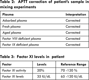 Factor XI Deficiency: A Rare Cause of Prolonged Bleeding in a Post